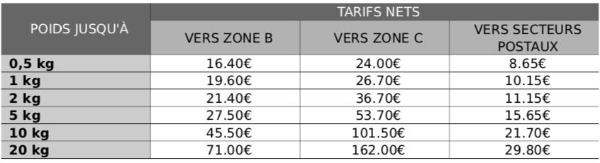 Tarifs des colis pour vos envois à l'international (Hors UE)