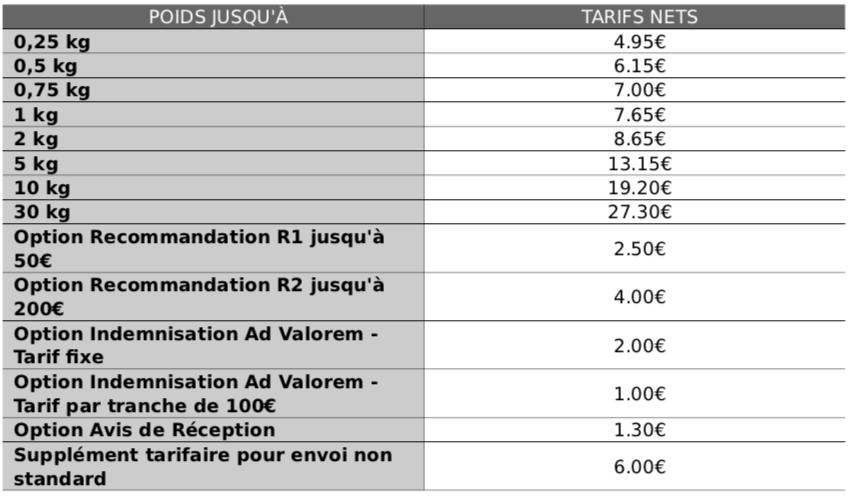 Tarifs Colissimo 2018 pour vos affranchissements au départ de France métropolitaine
