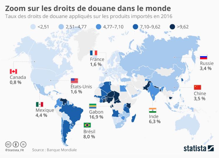 Droit de Douane dans le monde